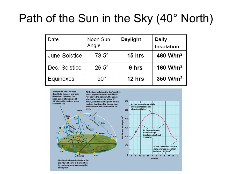 DateNoon Sun Angle DaylightDaily Insolation June Solstice73.5°15 hrs460 W/m 2 Dec. Solstice26.5°9 hrs160 W/m 2 Equinoxes50°12 hrs350 W/m 2 Path of the