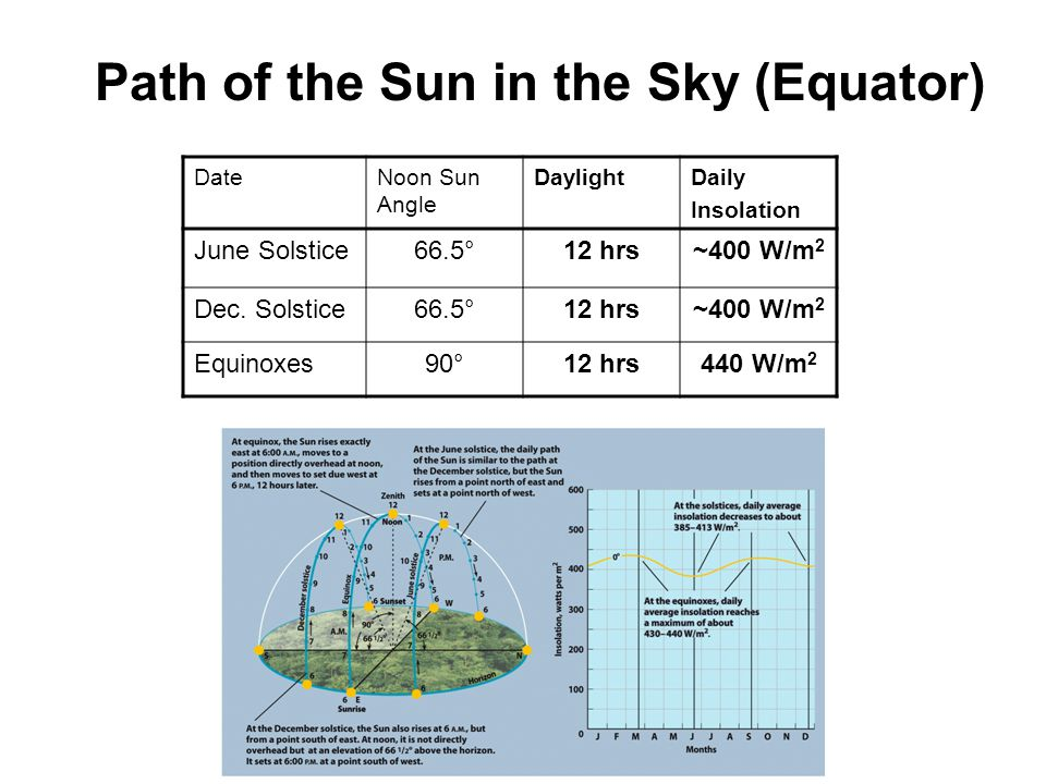 DateNoon Sun Angle DaylightDaily Insolation June Solstice66.5°12 hrs~400 W/m 2 Dec.