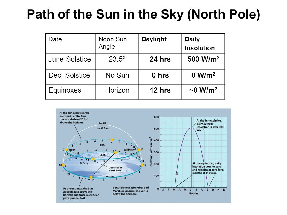 DateNoon Sun Angle DaylightDaily Insolation June Solstice23.5°24 hrs500 W/m 2 Dec. SolsticeNo Sun0 hrs0 W/m 2 EquinoxesHorizon12 hrs~0 W/m 2 Path of t