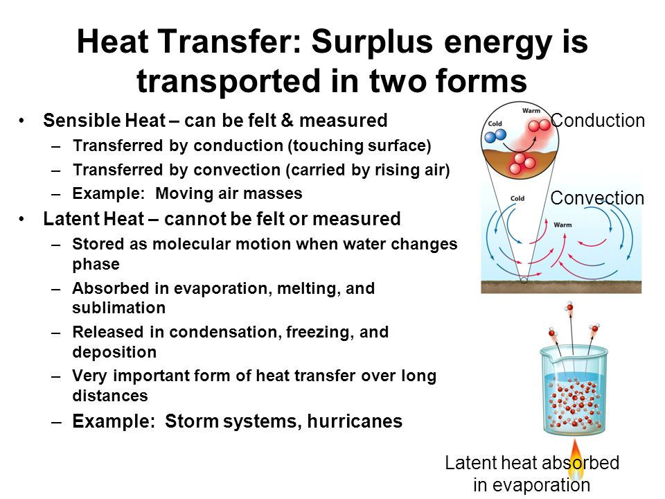 Heat Transfer: Surplus energy is transported in two forms Sensible Heat – can be felt & measured –Transferred by conduction (touching surface) –Transferred by convection (carried by rising air) –Example: Moving air masses Latent Heat – cannot be felt or measured –Stored as molecular motion when water changes phase –Absorbed in evaporation, melting, and sublimation –Released in condensation, freezing, and deposition –Very important form of heat transfer over long distances –Example: Storm systems, hurricanes Sensible Heat – can be felt & measured –Transferred by conduction (touching surface) –Transferred by convection (carried by rising air) –Example: Moving air masses Latent Heat – cannot be felt or measured –Stored as molecular motion when water changes phase –Absorbed in evaporation, melting, and sublimation –Released in condensation, freezing, and deposition –Very important form of heat transfer over long distances –Example: Storm systems, hurricanes Conduction Convection Latent heat absorbed in evaporation