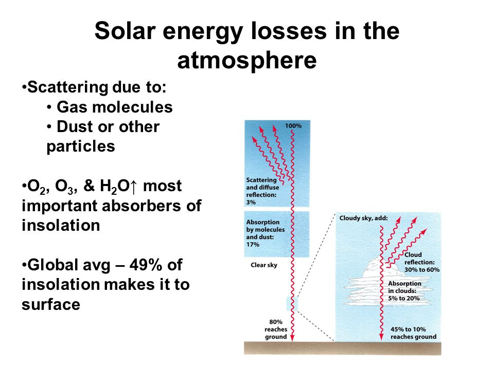 Solar energy losses in the atmosphere Scattering due to: Gas molecules Dust or other particles O 2, O 3, & H 2 O↑ most important absorbers of insolati