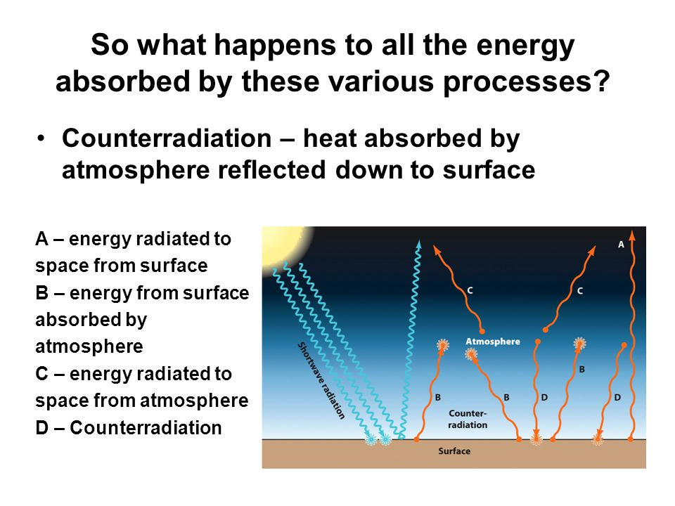 So what happens to all the energy absorbed by these various processes.