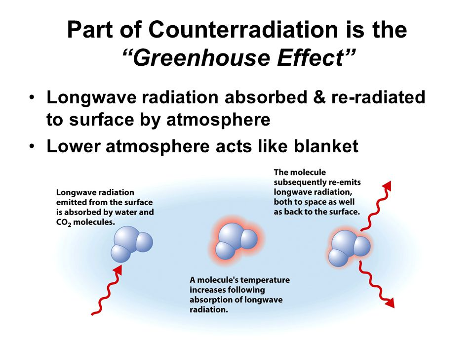 Part of Counterradiation is the Greenhouse Effect Longwave radiation absorbed & re-radiated to surface by atmosphere Lower atmosphere acts like blanket Longwave radiation absorbed & re-radiated to surface by atmosphere Lower atmosphere acts like blanket