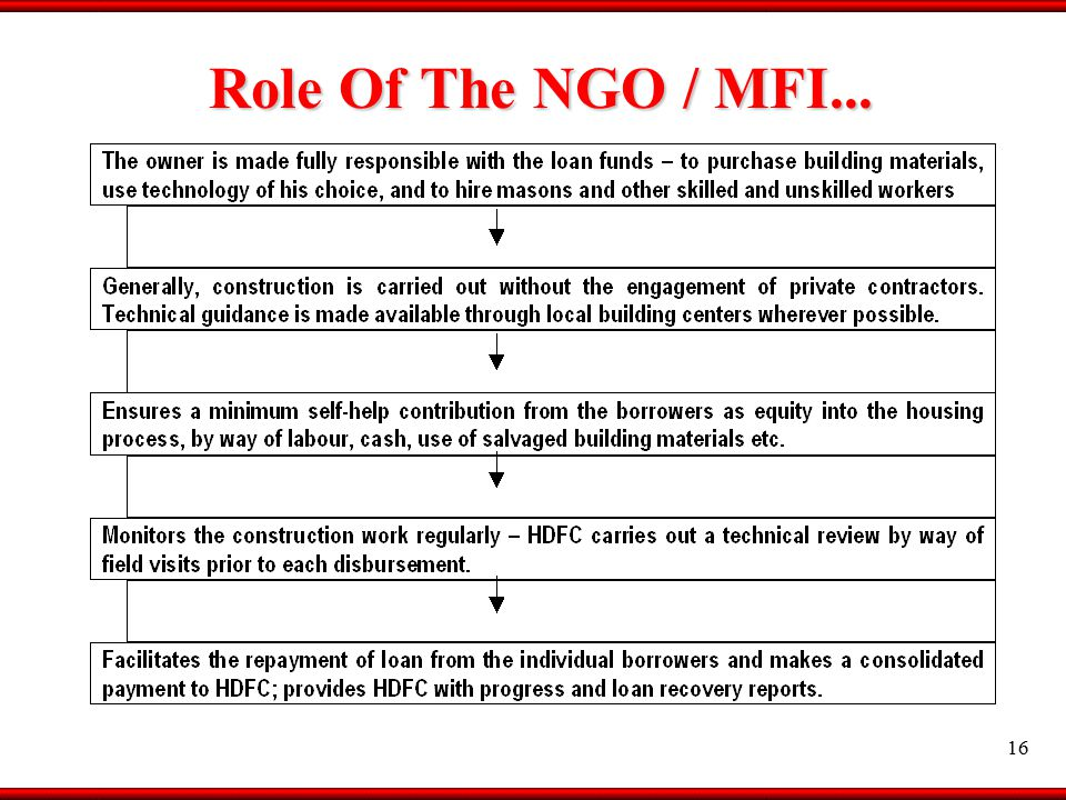 16 Role Of The NGO / MFI...