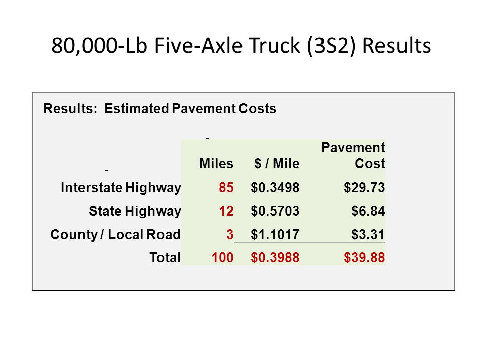 80,000-Lb Five-Axle Truck (3S2) Results Results: Estimated Pavement Costs Miles$ / Mile Pavement Cost Interstate Highway85$0.3498$29.73 State Highway1