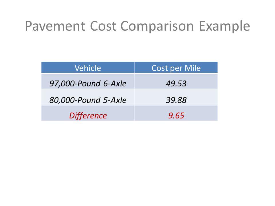 Pavement Cost Comparison Example VehicleCost per Mile 97,000-Pound 6-Axle49.53 80,000-Pound 5-Axle39.88 Difference9.65