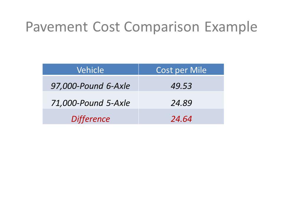 Pavement Cost Comparison Example VehicleCost per Mile 97,000-Pound 6-Axle49.53 71,000-Pound 5-Axle24.89 Difference24.64
