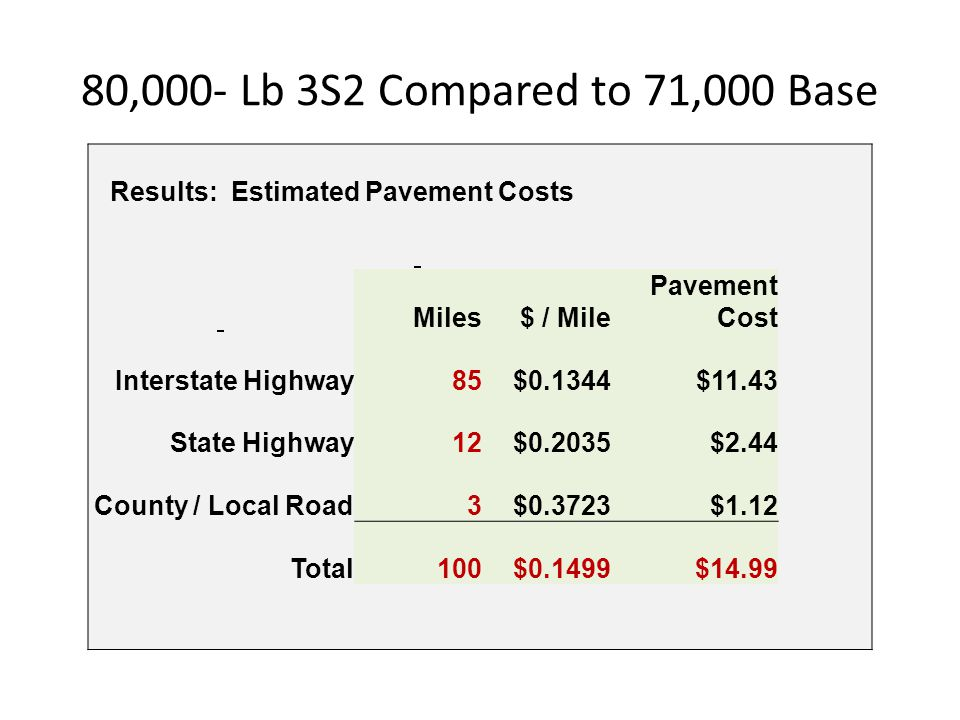 80,000- Lb 3S2 Compared to 71,000 Base Results: Estimated Pavement Costs Miles$ / Mile Pavement Cost Interstate Highway85$0.1344$11.43 State Highway12