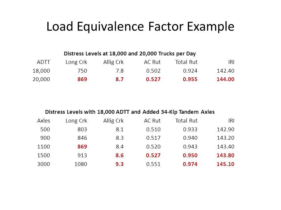 Load Equivalence Factor Example Distress Levels at 18,000 and 20,000 Trucks per Day ADTTLong CrkAllig CrkAC RutTotal RutIRI 18,0007507.80.5020.924142.
