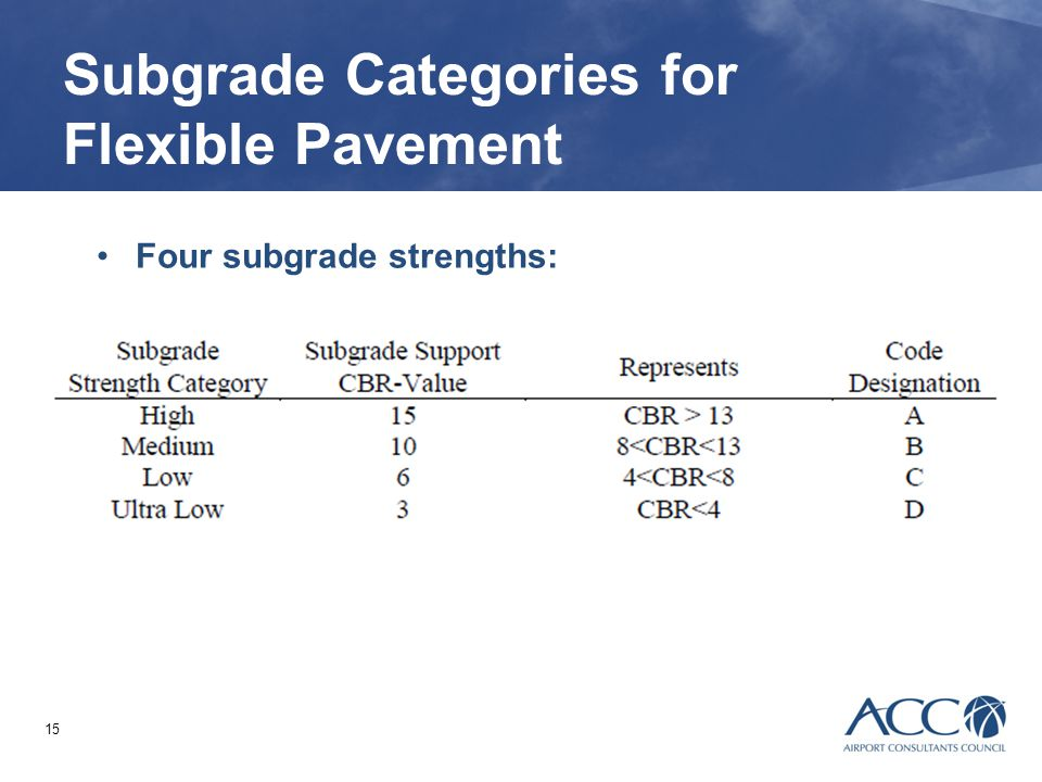 15 Subgrade Categories for Flexible Pavement Four subgrade strengths: