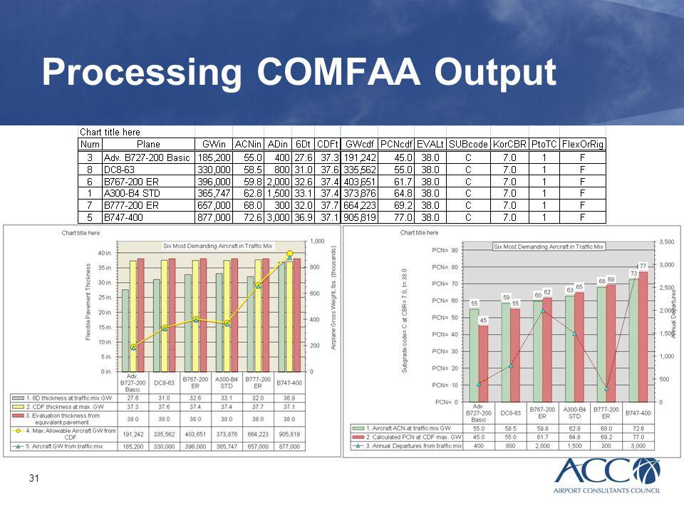 31 Processing COMFAA Output