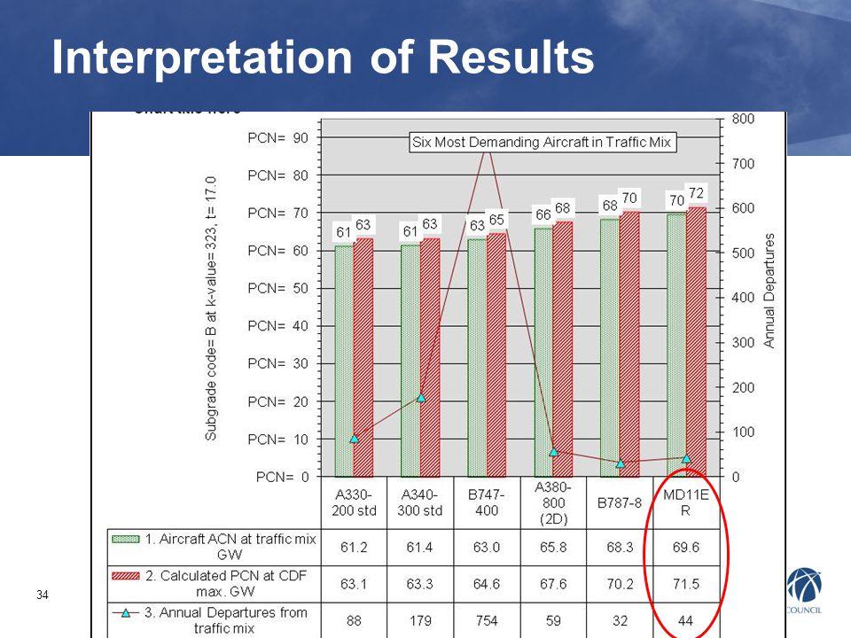 34 Interpretation of Results