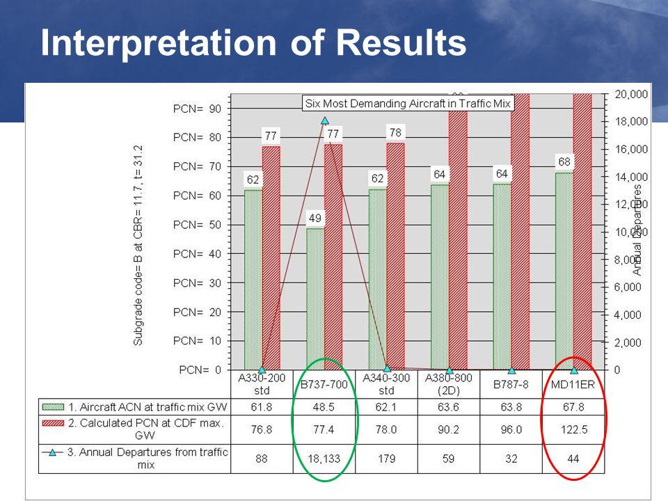 35 Interpretation of Results