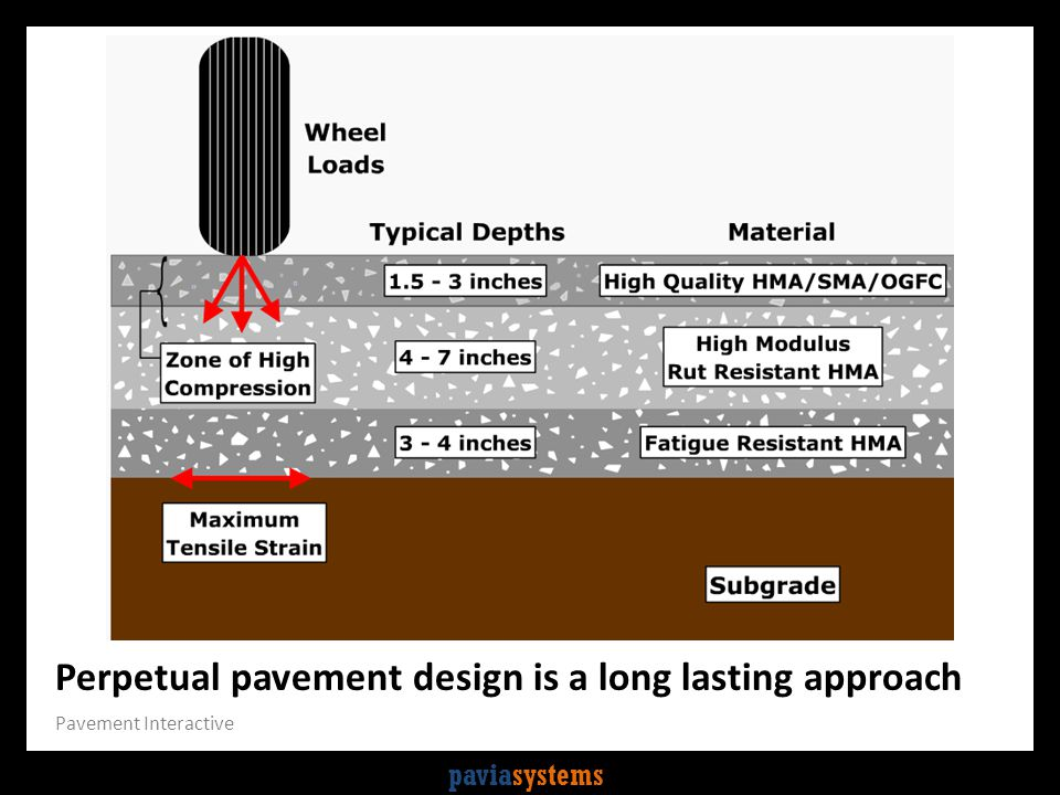 paviasystems And enter your subgrade…can use conversion tables