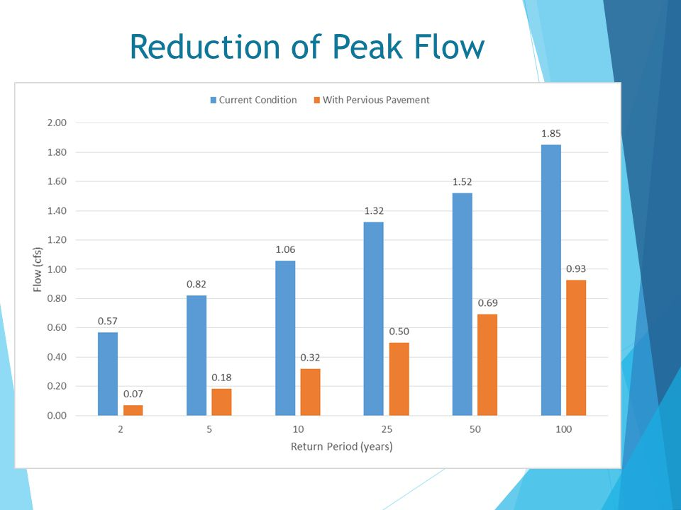 Reduction of Peak Flow