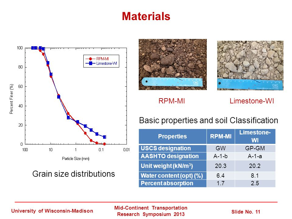 Materials PropertiesRPM-MI Limestone- WI USCS designationGWGP-GM AASHTO designationA-1-bA-1-a Unit weight (kN/m 3 )20.320.2 Water content (opt) (%)6.48.1 Percent absorption1.72.5 Basic properties and soil Classification Grain size distributions Mid-Continent Transportation Research Symposium 2013 Slide No.