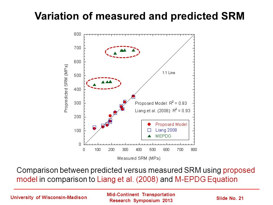 Mid-Continent Transportation Research Symposium 2013 Slide No. 21 University of Wisconsin-Madison Comparison between predicted versus measured SRM usi