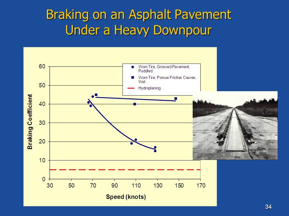 Braking on an Asphalt Pavement Under a Heavy Downpour 34