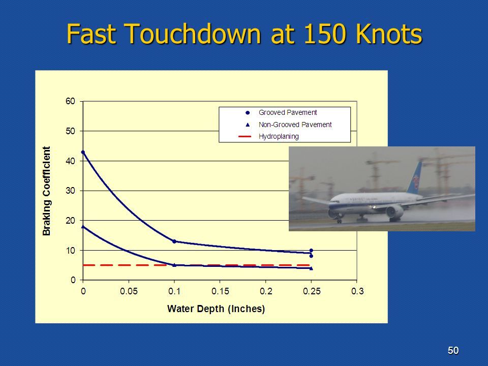 Fast Touchdown at 150 Knots 50
