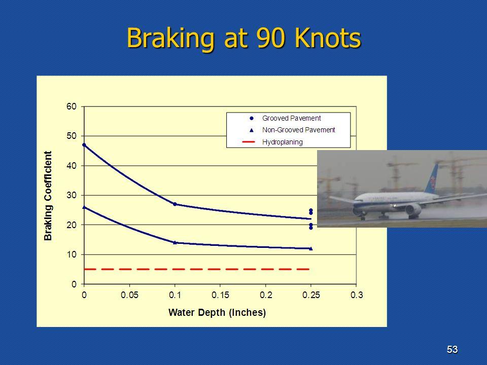 Braking at 90 Knots 53