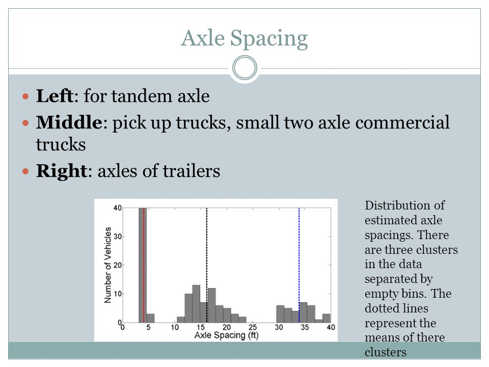 Axle Spacing Left: for tandem axle Middle: pick up trucks, small two axle commercial trucks Right: axles of trailers Distribution of estimated axle sp