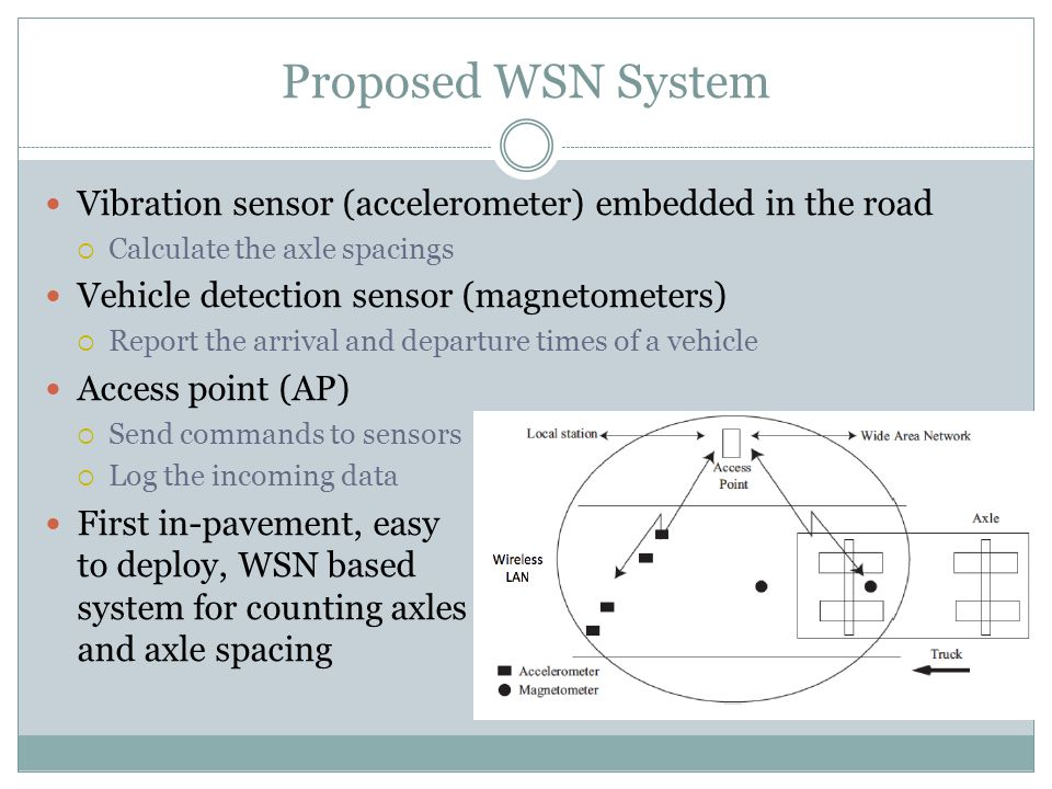 Proposed WSN System Vibration sensor (accelerometer) embedded in the road  Calculate the axle spacings Vehicle detection sensor (magnetometers)  Report the arrival and departure times of a vehicle Access point (AP)  Send commands to sensors  Log the incoming data First in-pavement, easy to deploy, WSN based system for counting axles and axle spacing