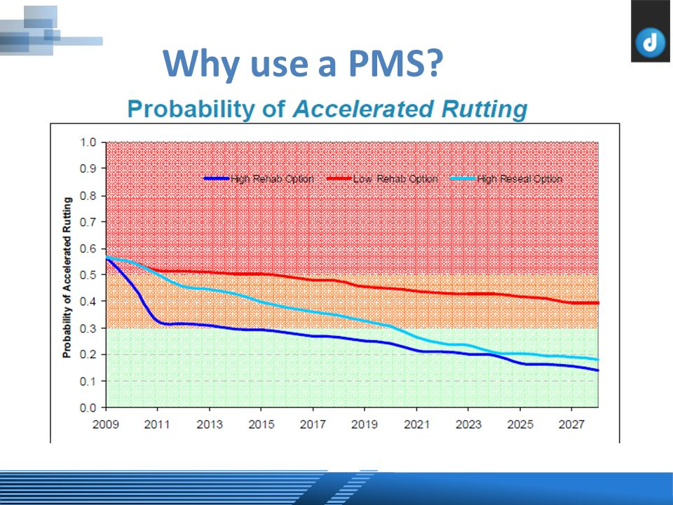 Why use a PMS?
