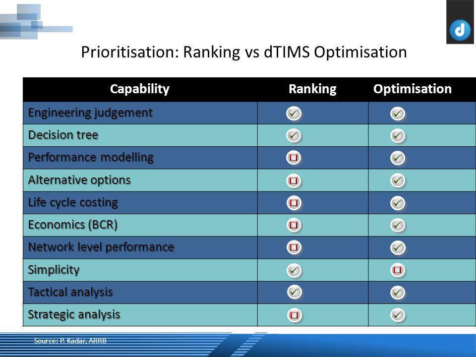 Prioritisation: Ranking vs dTIMS Optimisation CapabilityRankingOptimisation Engineering judgement Decision tree Performance modelling Alternative options Life cycle costing Economics (BCR) Network level performance Simplicity Tactical analysis Strategic analysis Source: P.