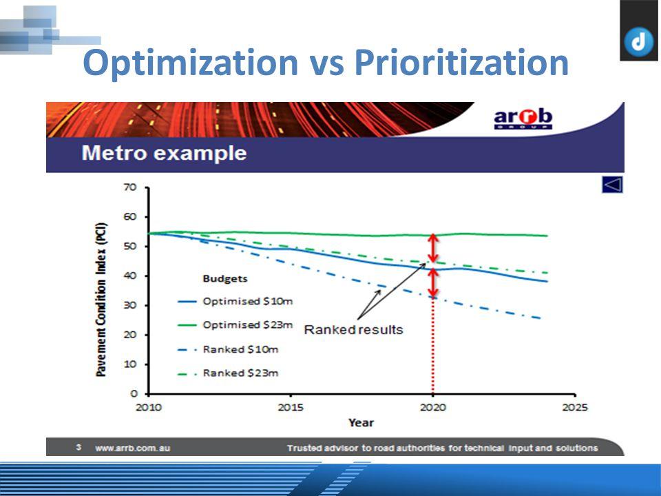 Optimization vs Prioritization