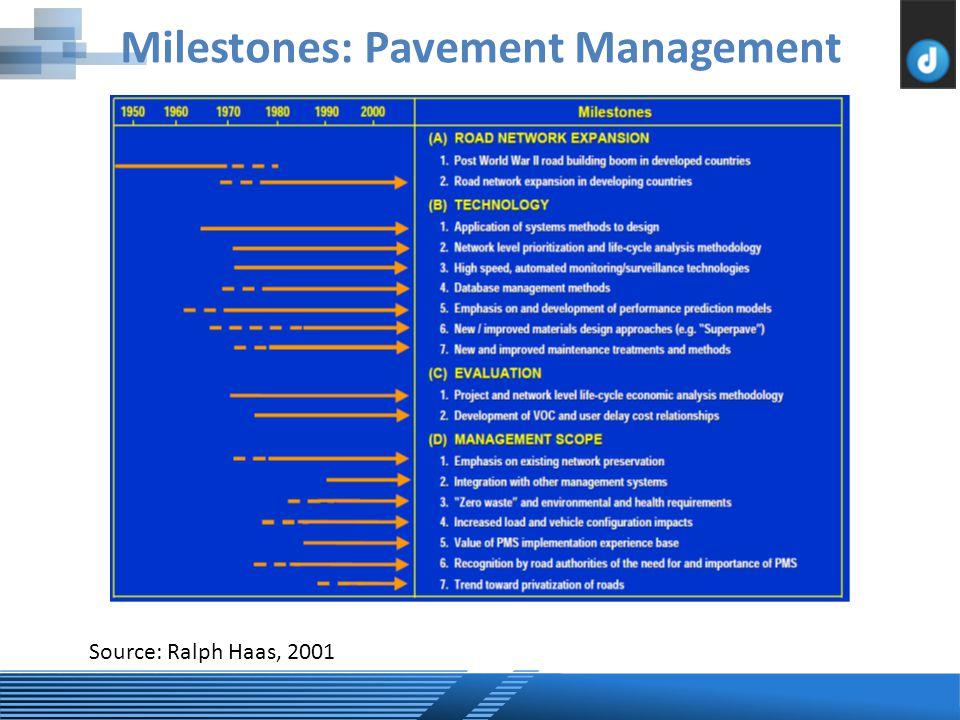 Source: Ralph Haas, 2001 Milestones: Pavement Management