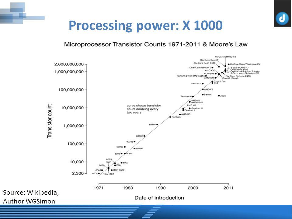Processing power: X 1000 Source: Wikipedia, Author WGSimon