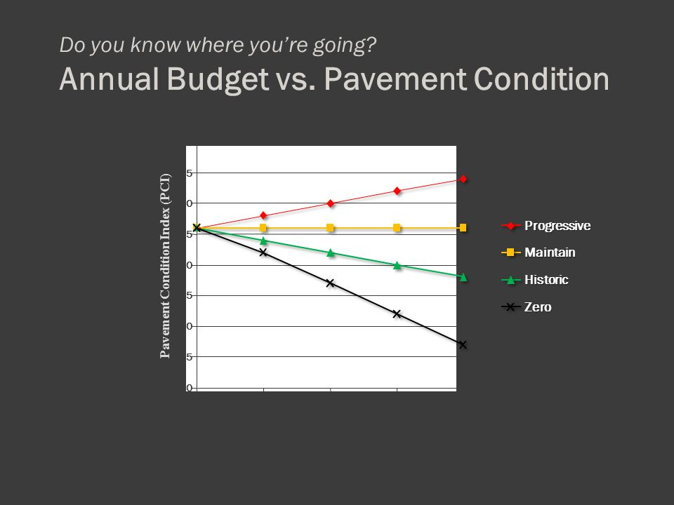 Pavement Condition Index (PCI) 2009 2010 20112012 2013 Do you know where you're going? Annual Budget vs. Pavement Condition 50 55 60 65 70 75 80 85 90