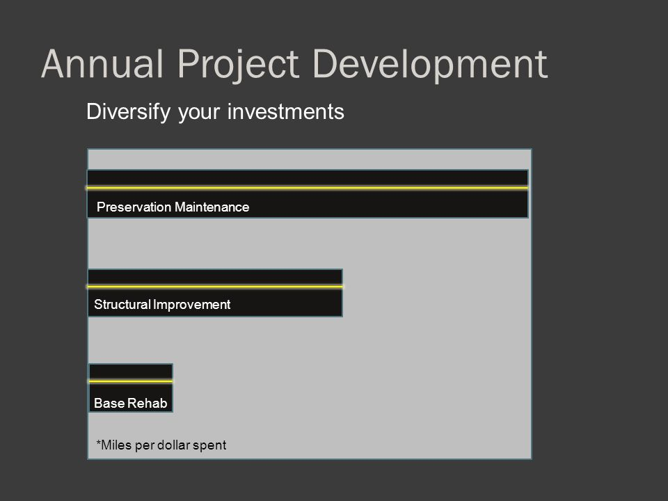 Annual Project Development Diversify your investments Preservation Maintenance Structural Improvement Base Rehab *Miles per dollar spent