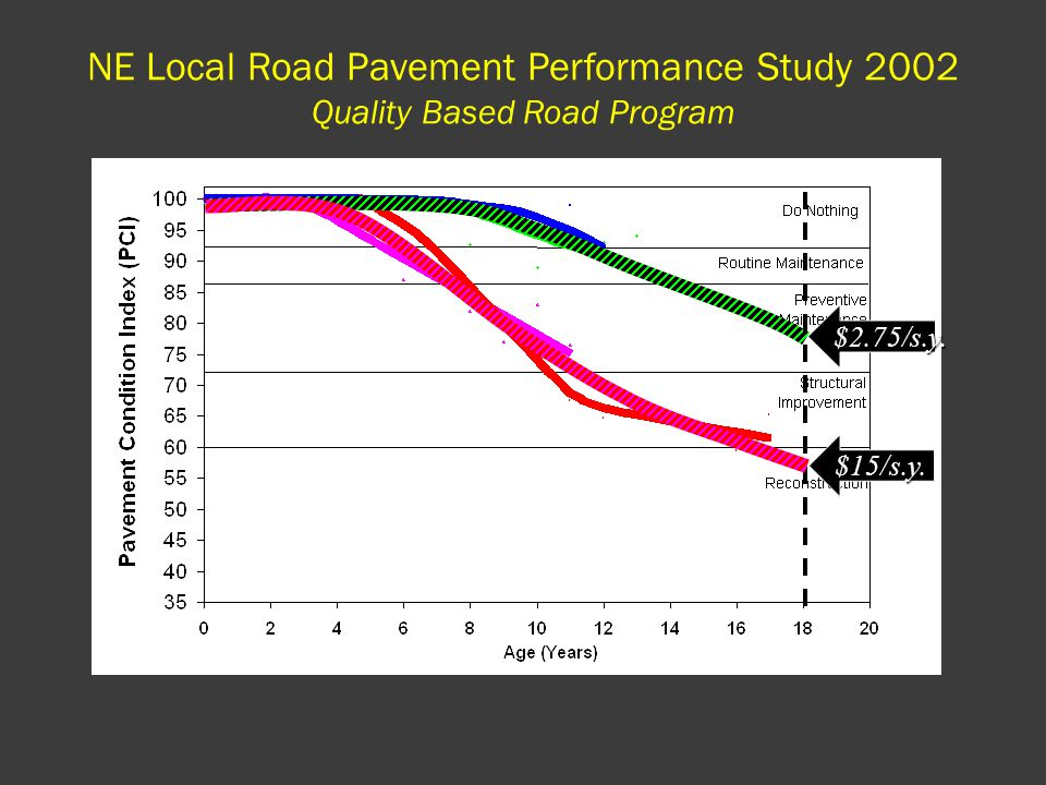 $15/s.y. $2.75/s.y. NE Local Road Pavement Performance Study 2002 Quality Based Road Program