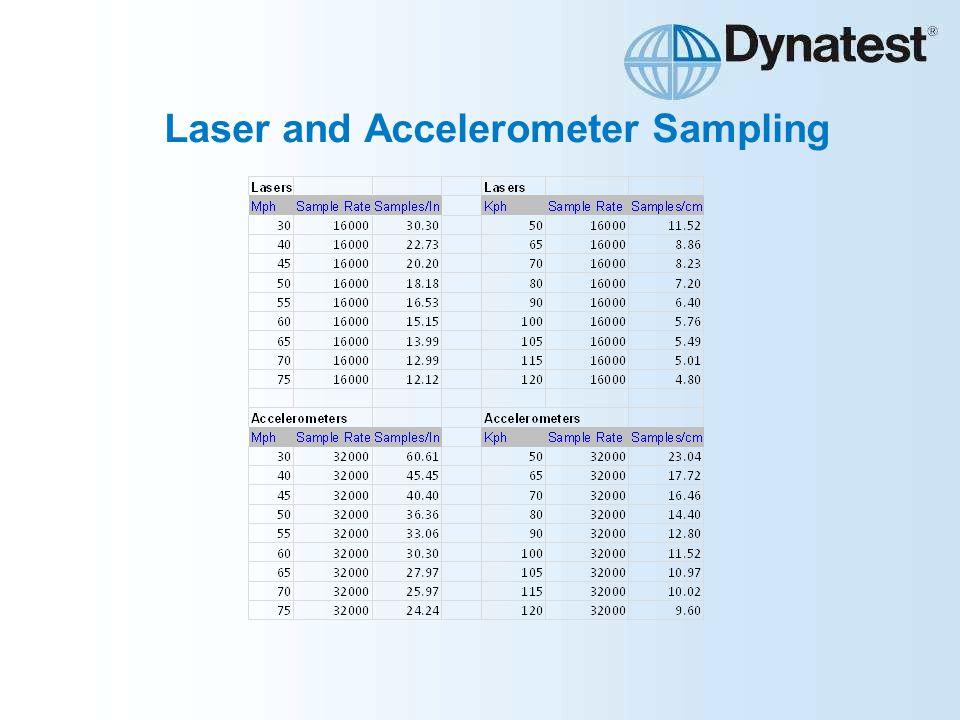 Laser and Accelerometer Sampling