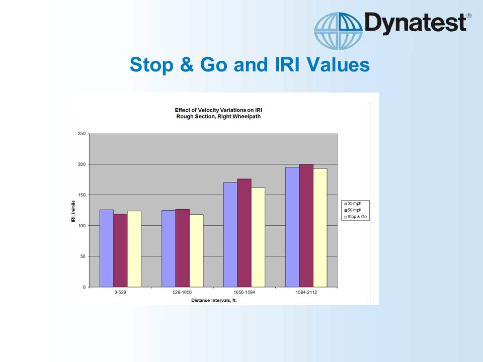 Stop & Go and IRI Values