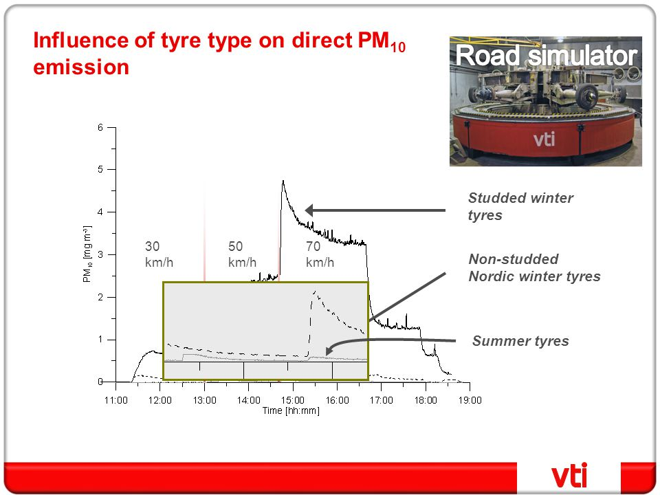 Influence of tyre type on direct PM 10 emission 30 km/h 50 km/h 70 km/h Studded winter tyres Non-studded Nordic winter tyres Summer tyres