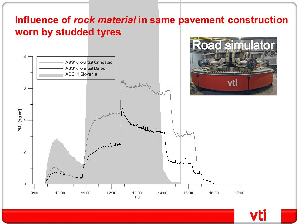 Influence of rock material in same pavement construction worn by studded tyres