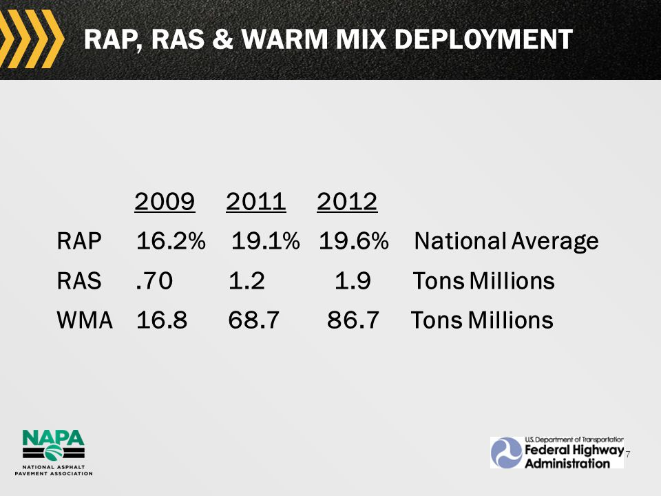 7 RAP, RAS & WARM MIX DEPLOYMENT 2009 2011 2012 RAP 16.2% 19.1% 19.6% National Average RAS.70 1.2 1.9 Tons Millions WMA 16.8 68.7 86.7 Tons Millions