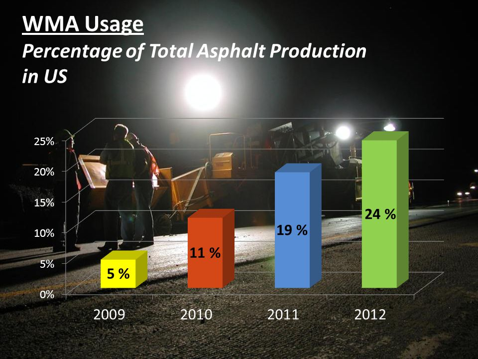 8 8 WMA Usage Percentage of Total Asphalt Production in US