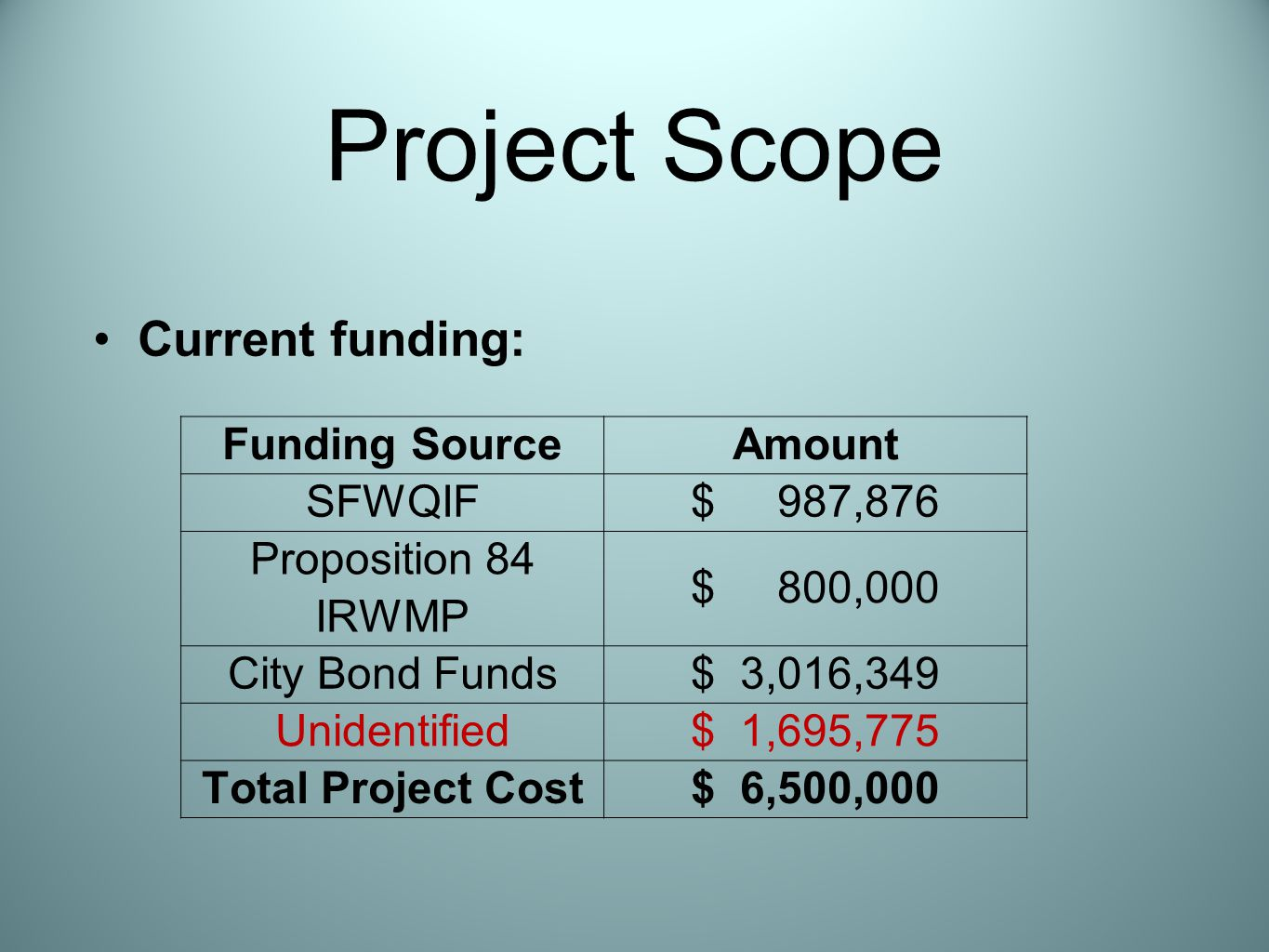 Project Scope Current funding: Funding SourceAmount SFWQIF$ 987,876 Proposition 84 IRWMP $ 800,000 City Bond Funds$ 3,016,349 Unidentified$ 1,695,775 Total Project Cost$ 6,500,000