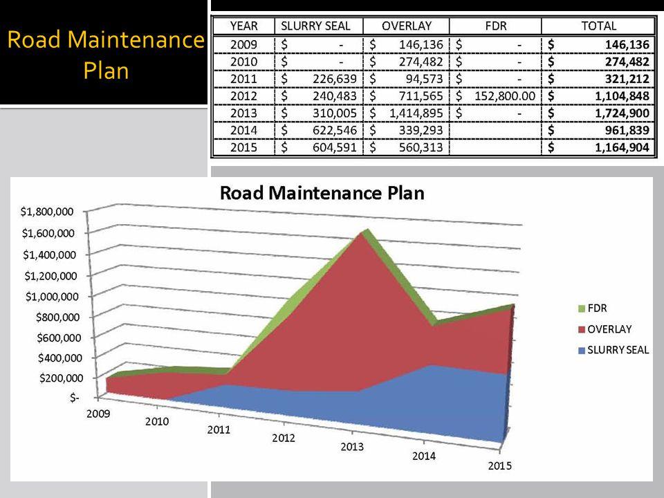 Road Maintenance Plan