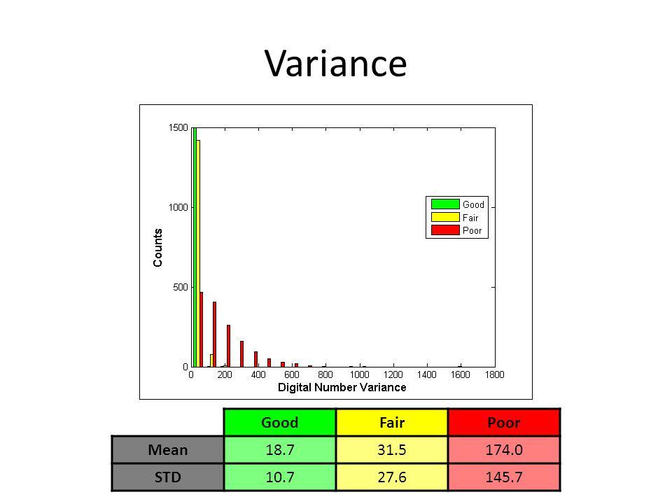 Variance GoodFairPoor Mean18.731.5174.0 STD10.727.6145.7