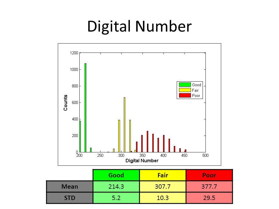 Digital Number GoodFairPoor Mean214.3307.7377.7 STD5.210.329.5