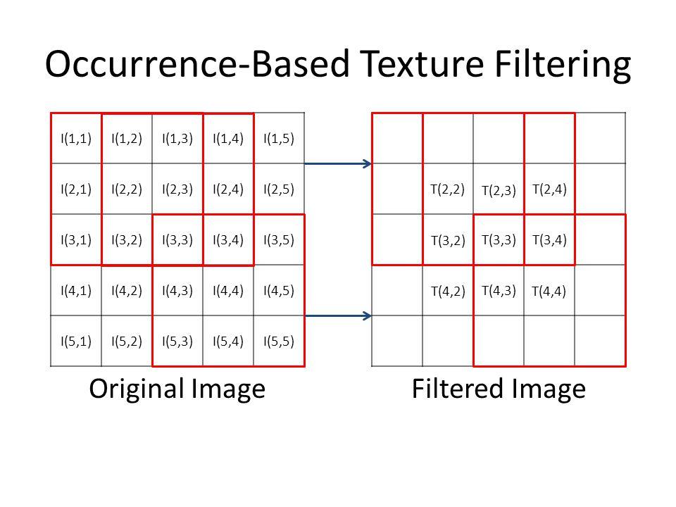 Occurrence-Based Texture Filtering I(1,1)I(1,2)I(1,3)I(1,4)I(1,5) I(2,1)I(2,2)I(2,3)I(2,4)I(2,5) I(3,1)I(3,2)I(3,3)I(3,4)I(3,5) I(4,1)I(4,2)I(4,3)I(4,4)I(4,5) I(5,1)I(5,2)I(5,3)I(5,4)I(5,5) T(2,2) T(2,3) T(2,4) T(3,2) T(3,3)T(3,4) T(4,2) T(4,3) T(4,4) Original Image Filtered Image