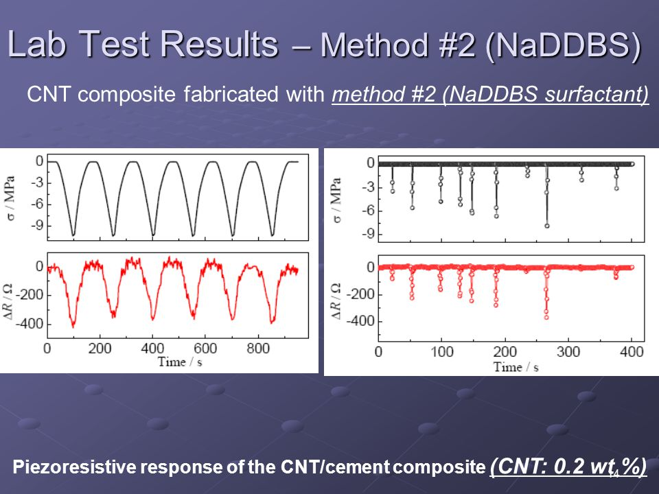 14 Lab Test Results – Method #2 (NaDDBS) Piezoresistive response of the CNT/cement composite (CNT: 0.2 wt %) CNT composite fabricated with method #2 (NaDDBS surfactant)