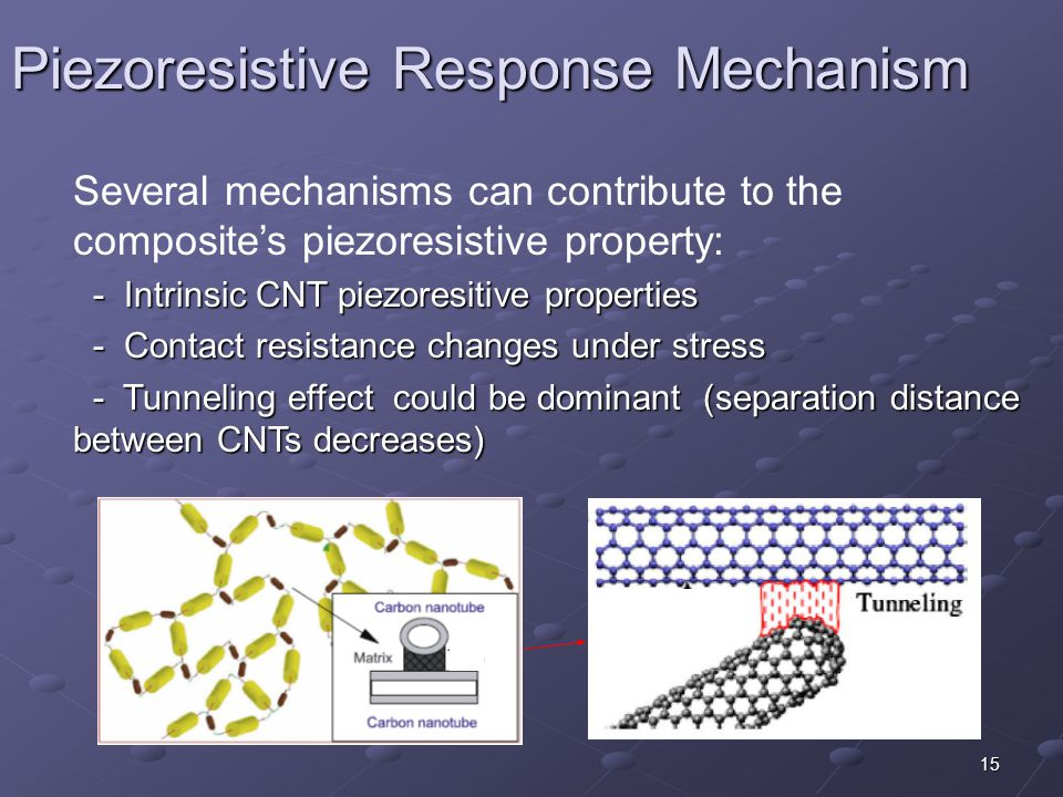 15 Piezoresistive Response Mechanism Several mechanisms can contribute to the composite's piezoresistive property: - Intrinsic CNT piezoresitive properties - Intrinsic CNT piezoresitive properties - Contact resistance changes under stress - Contact resistance changes under stress - Tunneling effect could be dominant (separation distance between CNTs decreases) - Tunneling effect could be dominant (separation distance between CNTs decreases) Matrix Nanotube resistance