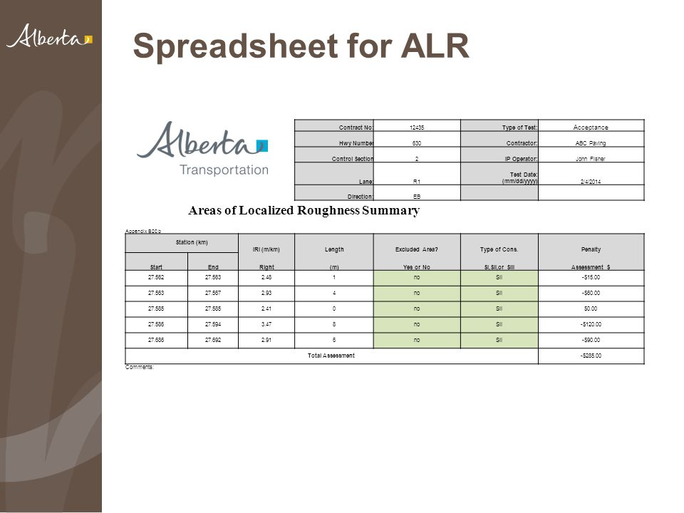 Spreadsheet for ALR Contract No:12435Type of Test: Acceptance Hwy Number630Contractor:ABC Paving Control Section2IP Operator:John Fisher Lane:R1 Test Date: (mm/dd/yyyy)2/4/2014 Direction:EB Appendix B20.b Areas of Localized Roughness Summary Station (km) IRI (m/km)LengthExcluded Area Type of Cons.Penalty StartEndRight(m)Yes or NoSI,SII,or SIIIAssessment $ 27.56227.5632.481noSII-$15.00 27.56327.5672.934noSII-$60.00 27.585 2.410noSII$0.00 27.58627.5943.478noSII-$120.00 27.68627.6922.916noSII-$90.00 Total Assessment-$285.00 Comments:
