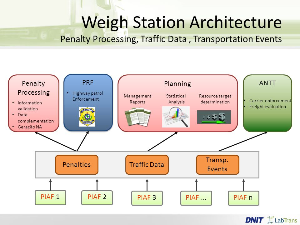 Weigh Station Architecture Penalty Processing, Traffic Data, Transportation Events PIAF...PIAF nPIAF 3 PIAF 2 PIAF 1 PenaltiesTraffic Data Transp.