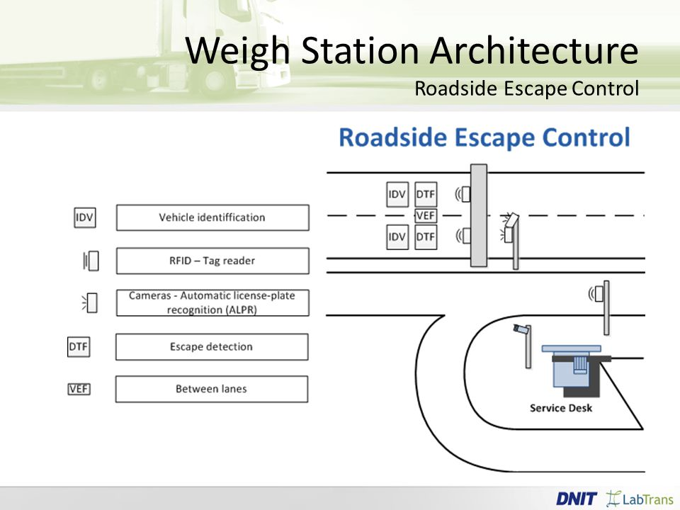 Weigh Station Architecture Roadside Escape Control